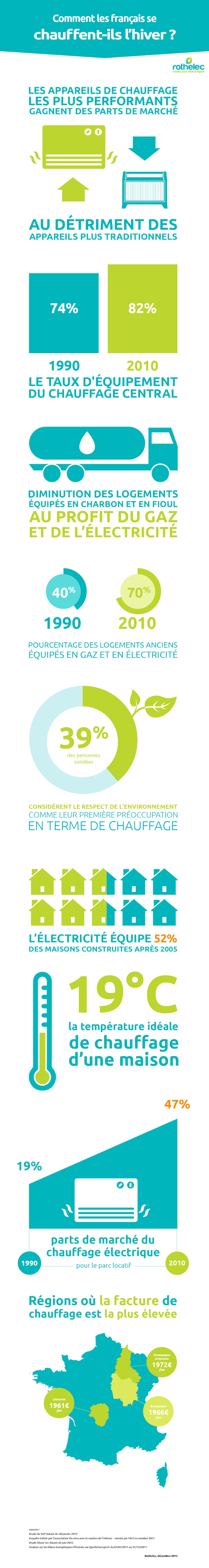infographie chauffage